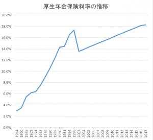 選択制確定拠出年金_厚生年金保険料率