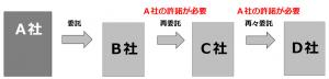 大阪の社会保険労務士顧問_マイナンバー関係事務の再委託