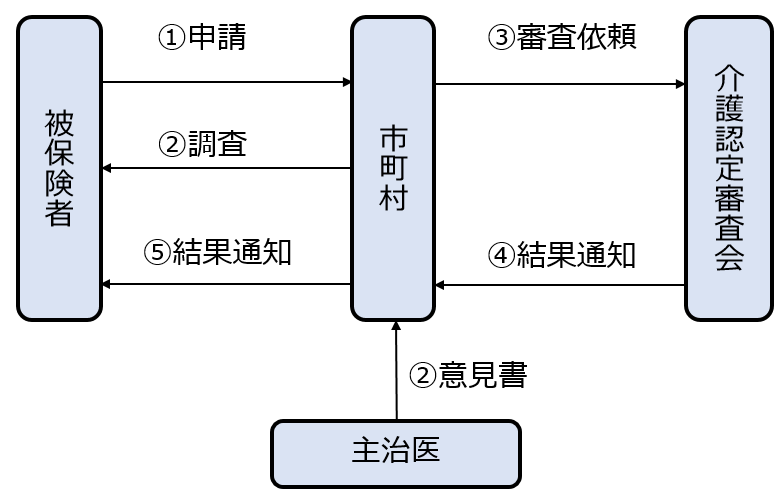 大阪の社会保険労務士_要介護認定