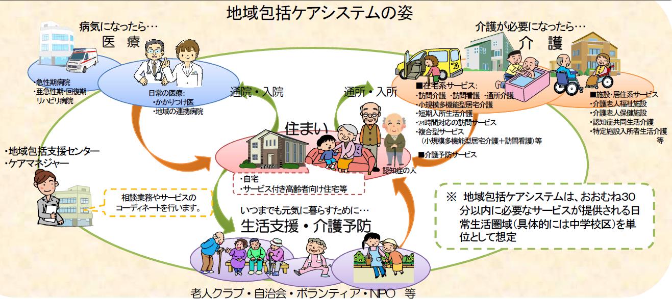 大阪の介護設立_地域包括ケアシステム